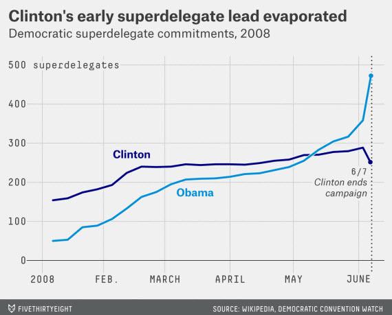 Clinton Obama Super Delegates