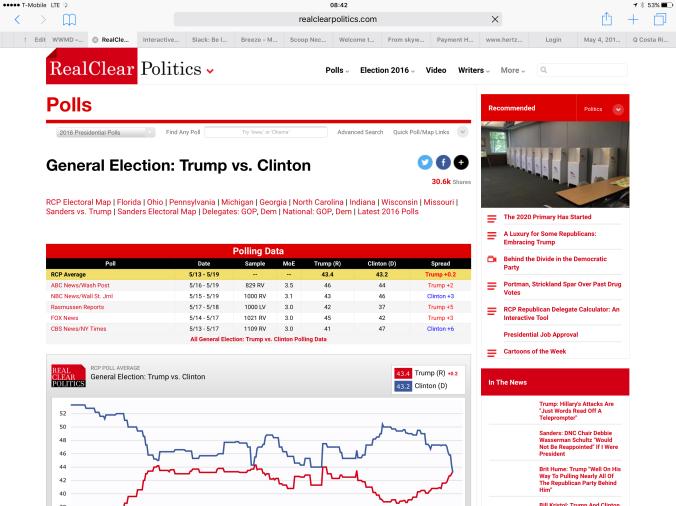 05-23 Latest Polls