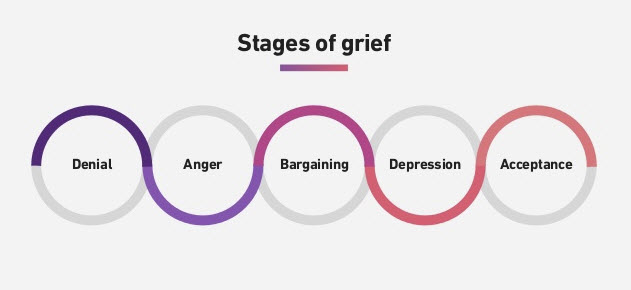 Stages of greif